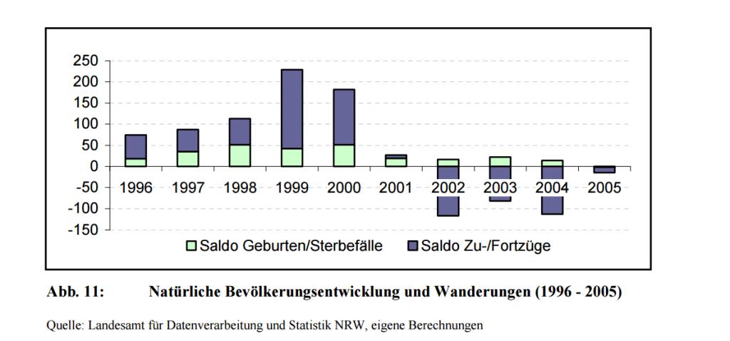 Steinheim - Stadtumbau West und der Abriss von alten Gebäuden - Bild 02 - Quelle: http://www.steinheim.de/media/custom/2207_772_1.PDF?1360062385