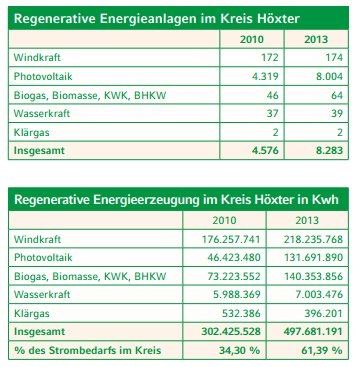 Kreis Höxter - Erneuerbare Energien - Bild 04
