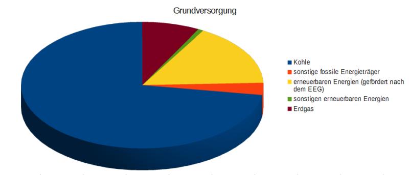 Kreis Höxter - Erneuerbare Energien - Bild 05 - Quelle des Datenmaterials: http://www.beste-stadtwerke.de/Produkte/Strom/