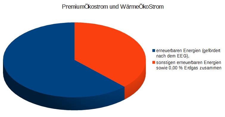 Kreis Höxter - Erneuerbare Energien - Bild 06 - Quelle des Datenmaterials: http://www.beste-stadtwerke.de/Produkte/Strom/
